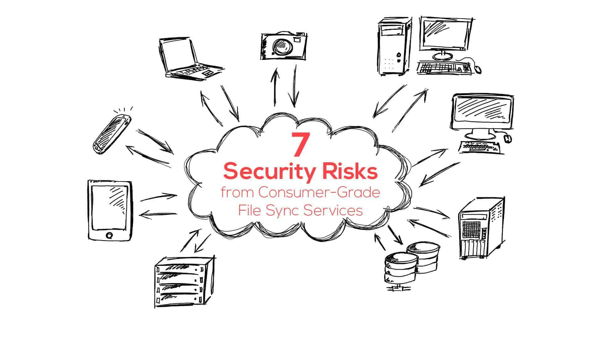 7 Security Risks from Consumer-Grade File Sync Services