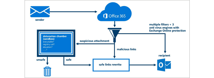Blog On Microsoft Office 365 Solutions